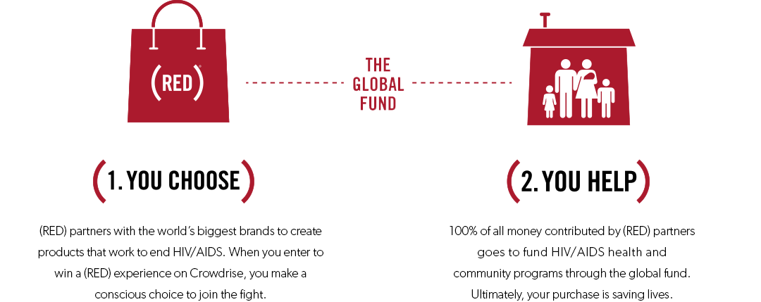 100% of all money contributed by (RED) partners 